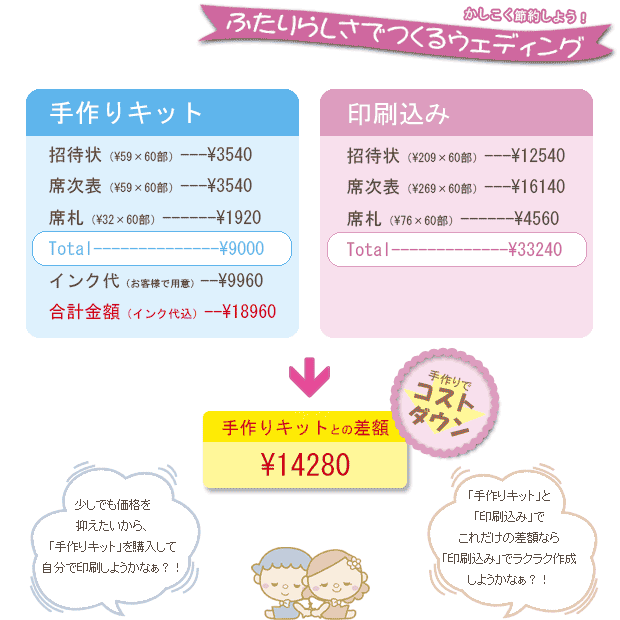 手作りキット、印刷込みの料金比較