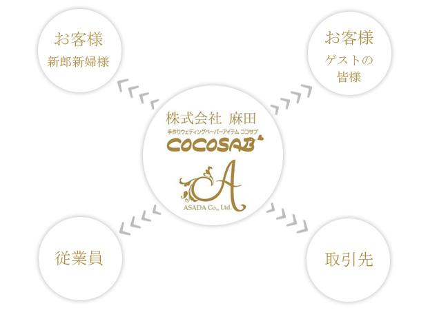 株式会社麻田 企業理念すべての人に喜びと感動を与え 幸せを共有する